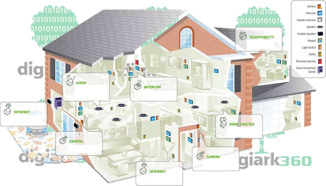 home smart wiring circuit wiring and diagram hub u2022 rh bdnewsmix com Home Network Wiring Closet Home Wiring Design
